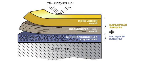 Схема антикоррозионной защиты